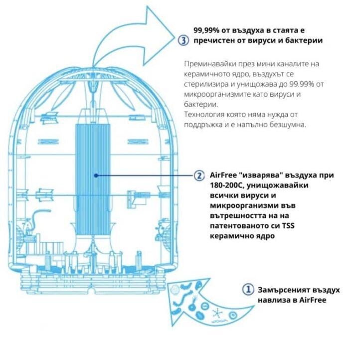 Въздухопречиствател AirFree E 125 – 51m²